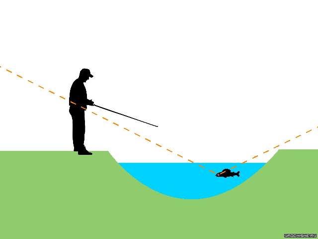 Ловля хариуса на малых реках- подводные углы обзора