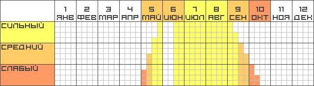 Серебряный карась- календарь клёва