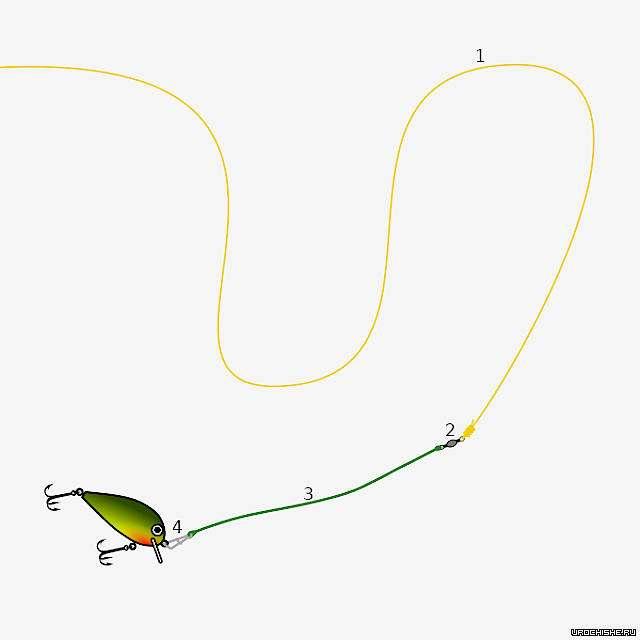 Как оснастить спиннинг: описание и выбор оснастки, как правильно собрать спиннинг и как снарядить спиннинг