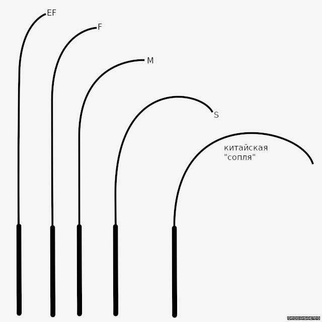 строй спиннига